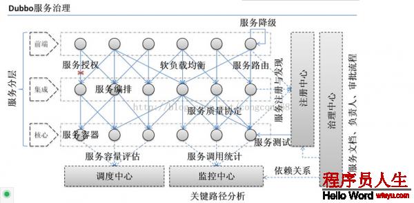 Dubbo 与 Zookeeper、SpringMVC整合和使用(负载均衡、容错)