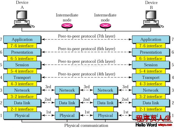第三章 网络体系结构