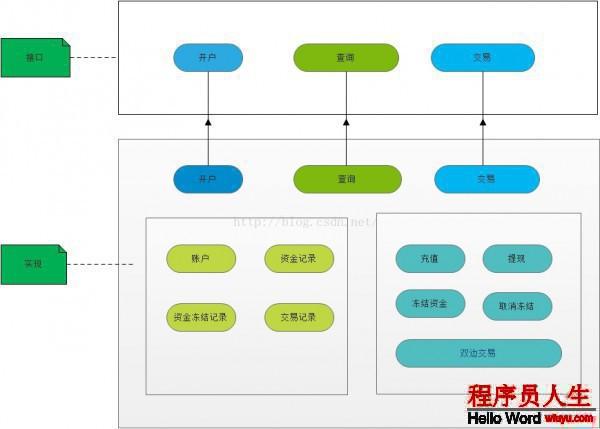[置顶] 大学毕业4年-回顾和总结(10)-资金账务系统的架构设计(产品图片