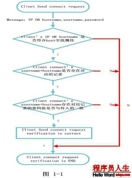 MySql-权限管理