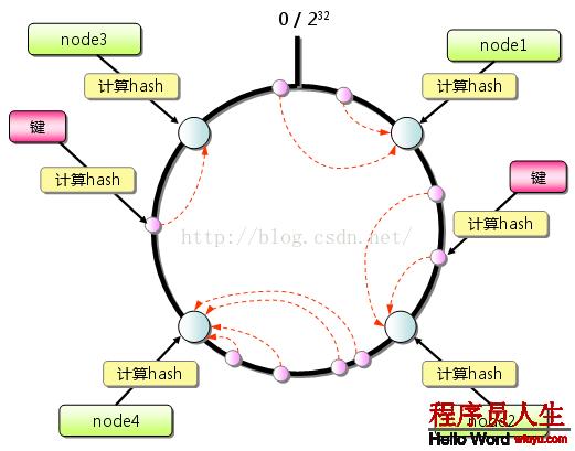 一致性hash算法释义