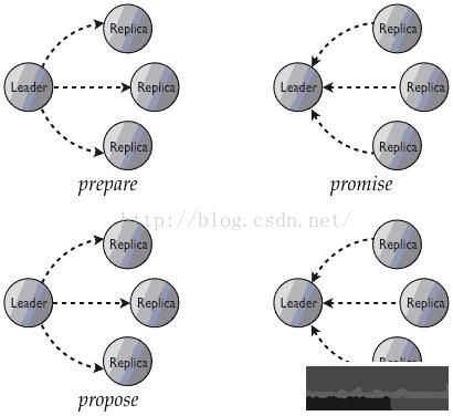分布式系统Paxos算法