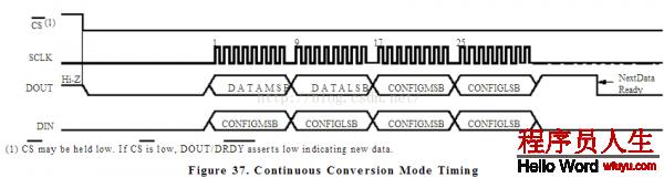 我们可以看到连续转换模式和单次转换模式有两种不同的时序,二者的不同只表现在DOUT引脚。在连续模式下,DOUT引脚变低,唆使本次转换完成,数据必须在16/FCLK时间内读出,在单次模式下DOUT引脚不会变低。这样我们就会发现,要操作这个芯片,首先将CS拉低,然后从MOSI数据线上将数据以CONFIGMSB、CONFIGLSB、CONFIGMSB、CONFIGLSB的格式写进芯片,同时在MISO数据线上会读到DATAMSB、DATALSB、CONFIGMSB、CONFIGLSB。这样我们就明