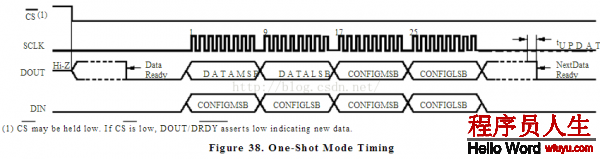 以下是ads1118数据手册中的时序图