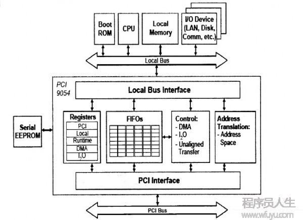 PCI9054 学习小结