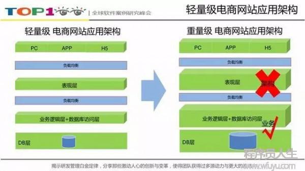 1号店交易系统架构如何向「高并发高可用」演进