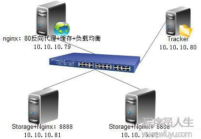 FastDFS安装与nginx反向代理配置