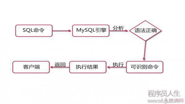MySQL存储过程