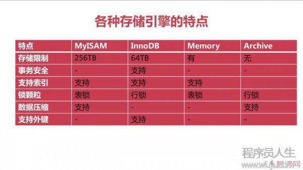 MySQL数据库存储引擎与数据库优化