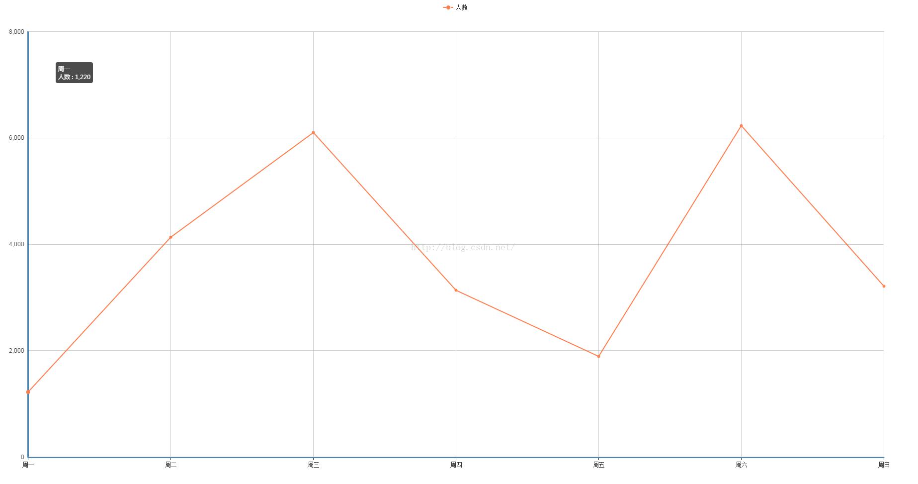 echarts-去掉垂直网格线