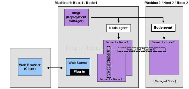 [置顶]        JBOSS EAP实战(2)-集群、NGINX集成、队列与安全