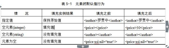 XML文档类型定义---XML Schema结构