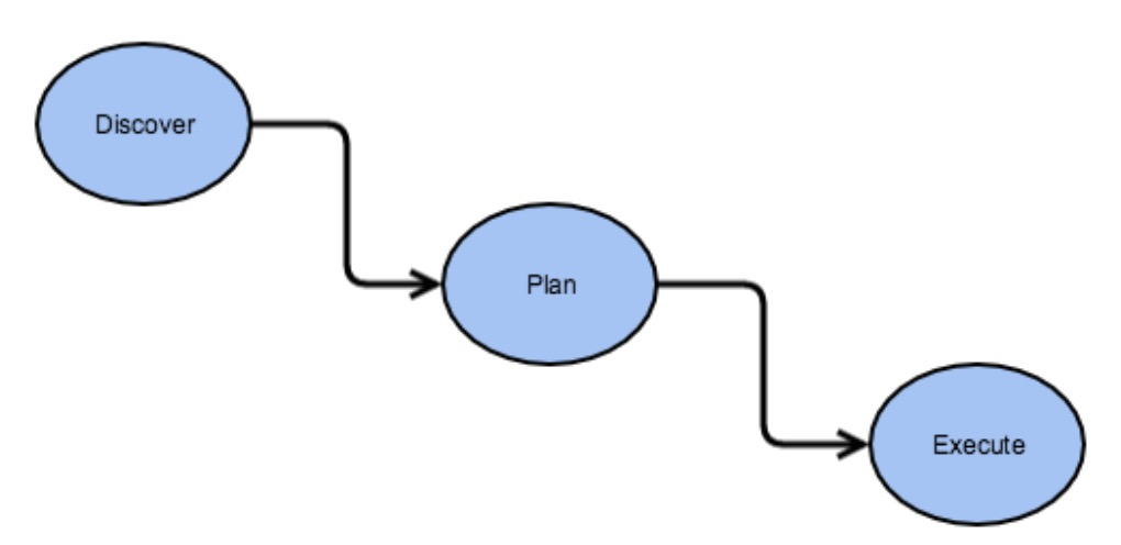 HDFS节点内数据平衡:DiskBalancer