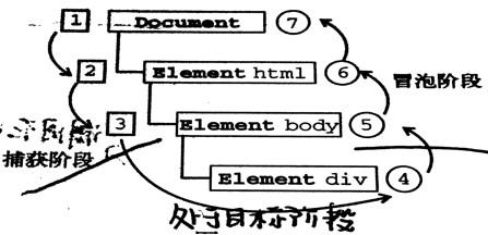 【JavaScript】事件