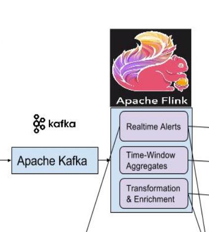 Flink流计算编程--Kafka+Flink整合demo