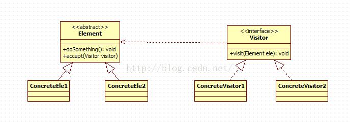 """""""围观""""设计模式(24)--行为型之访问者模式(Visitor Pattern)"""