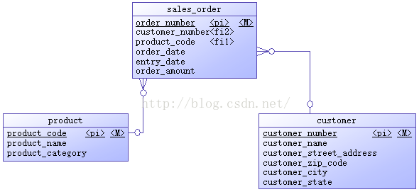 基于Hadoop生态圈的数据仓库实践 —— 环境搭建(三)