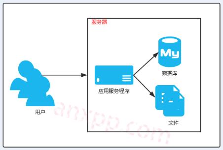 网站架构设计参考(图文)
