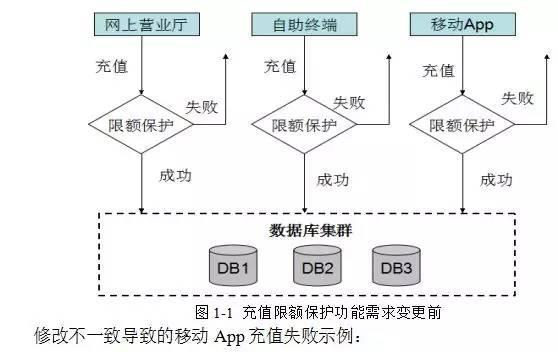 华为架构师8年经验谈:从单体架构到微服务的服务化演进之路