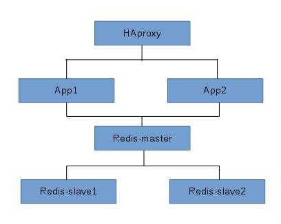 Dokcer应用栈结构图