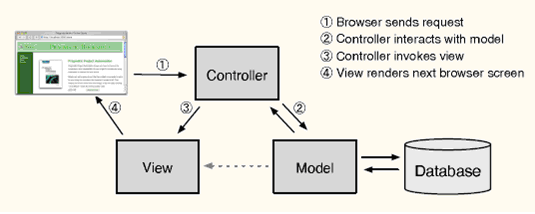 Rails框架