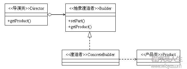23种设计模式(4):建造者模式
