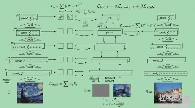 机器学习:利用卷积神经网络实现图像风格迁移 (一)