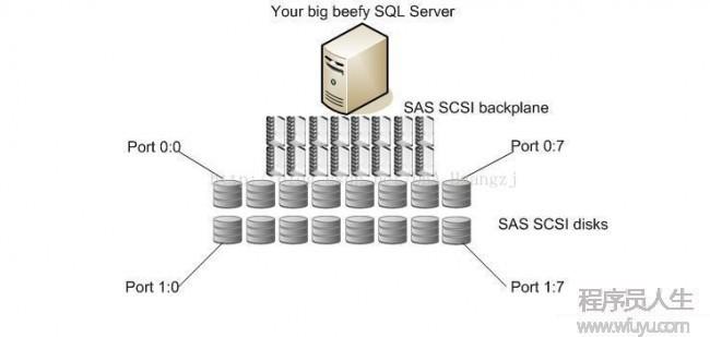 [置顶]        SQL Server AlwaysON从入门到进阶(2)——存储