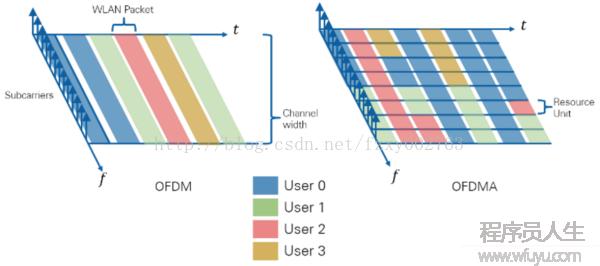 802.11ax前瞻2:OFDMA资源块 - RU