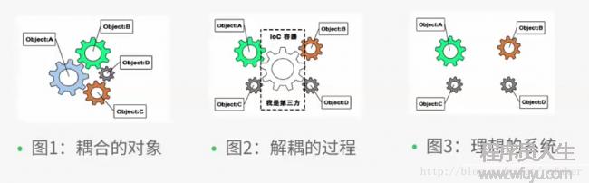 Java Web学习(24)---Spring基本介绍,控制反转IOC与面向切面编程AOP