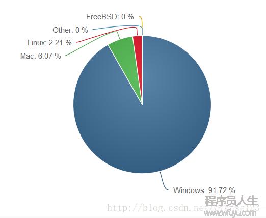 2016年全球操作系统版本份额年终总结