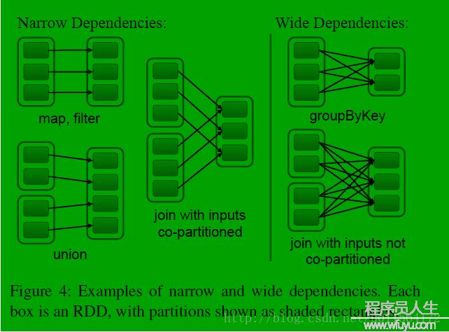 Spark RDD之Dependency