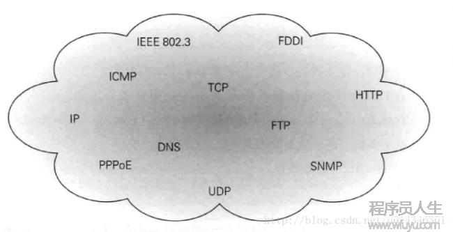 图解HTTP之一--网络基础(TCP/IP、DNS)