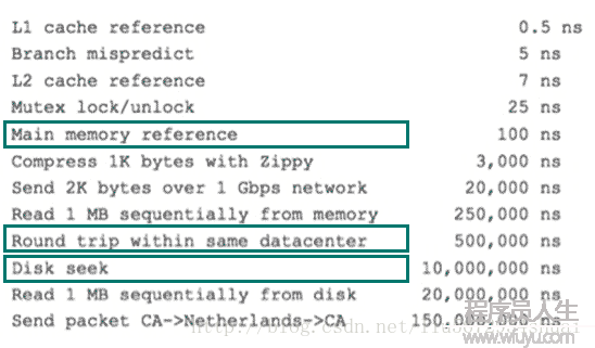 MySQL索引原理及慢查询优化
