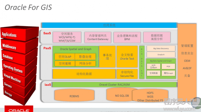 Oracle 12c for GIS解决方案