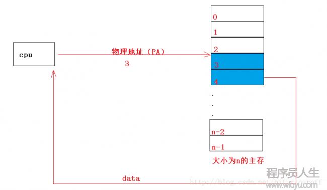 初始操作系统中的虚拟内存(上)