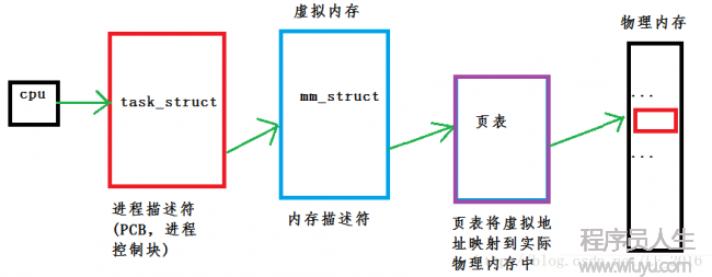 mm_struct简介