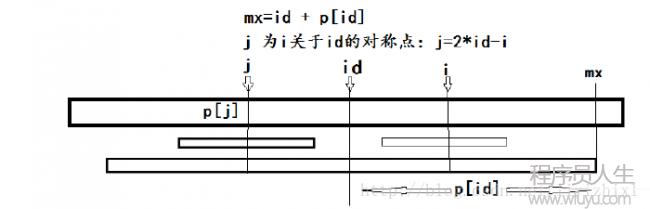 Manacher 算法模板