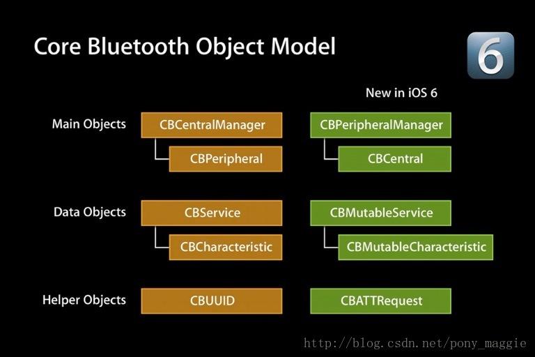 ios蓝牙开发(三)app作为外设被连接的实现