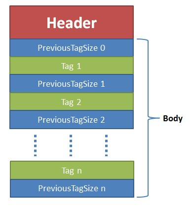 FLV文件格式解析